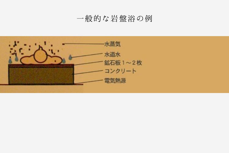 一般的な岩盤浴の例